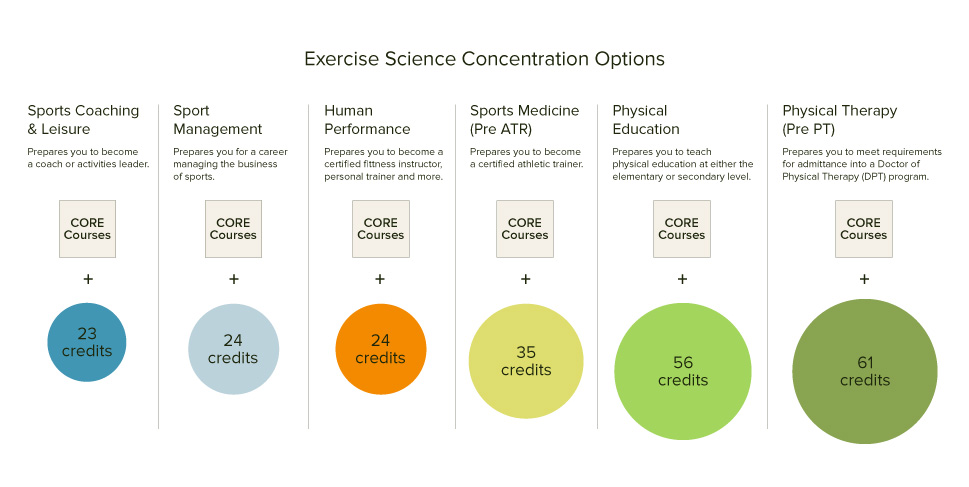 Exercise Science Infographic